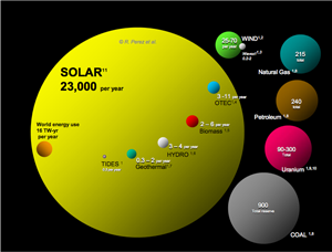 Putting Global Energy Reserves into Relative Perspective