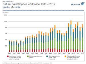 Natural Catastrophes worldwide 1980-2012