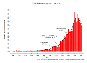 Natural Disasters 1900-2011