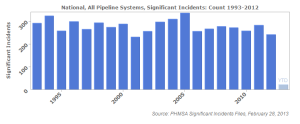 Number of pipeline spills per year