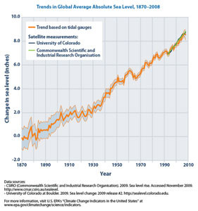 Sea level rise since 1880