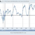 Recession Warning Alarm Bells Start Ringing