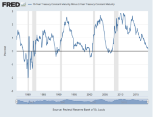 Inverted bond yields