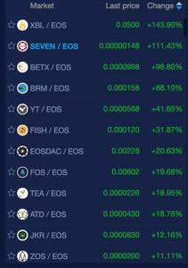 EOS cryptocurrency market