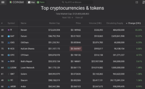 Coin360 crypto market leaders