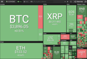 Cryptocurrency market on coin360
