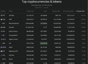 Coin360 Cryptocurrency market leaders
