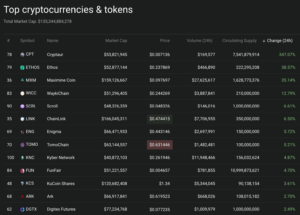 cryptocurrency market winners on coin360.io