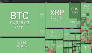Cryptocurrency landscape