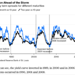 Don't Panic- But This Yield Curve Matters