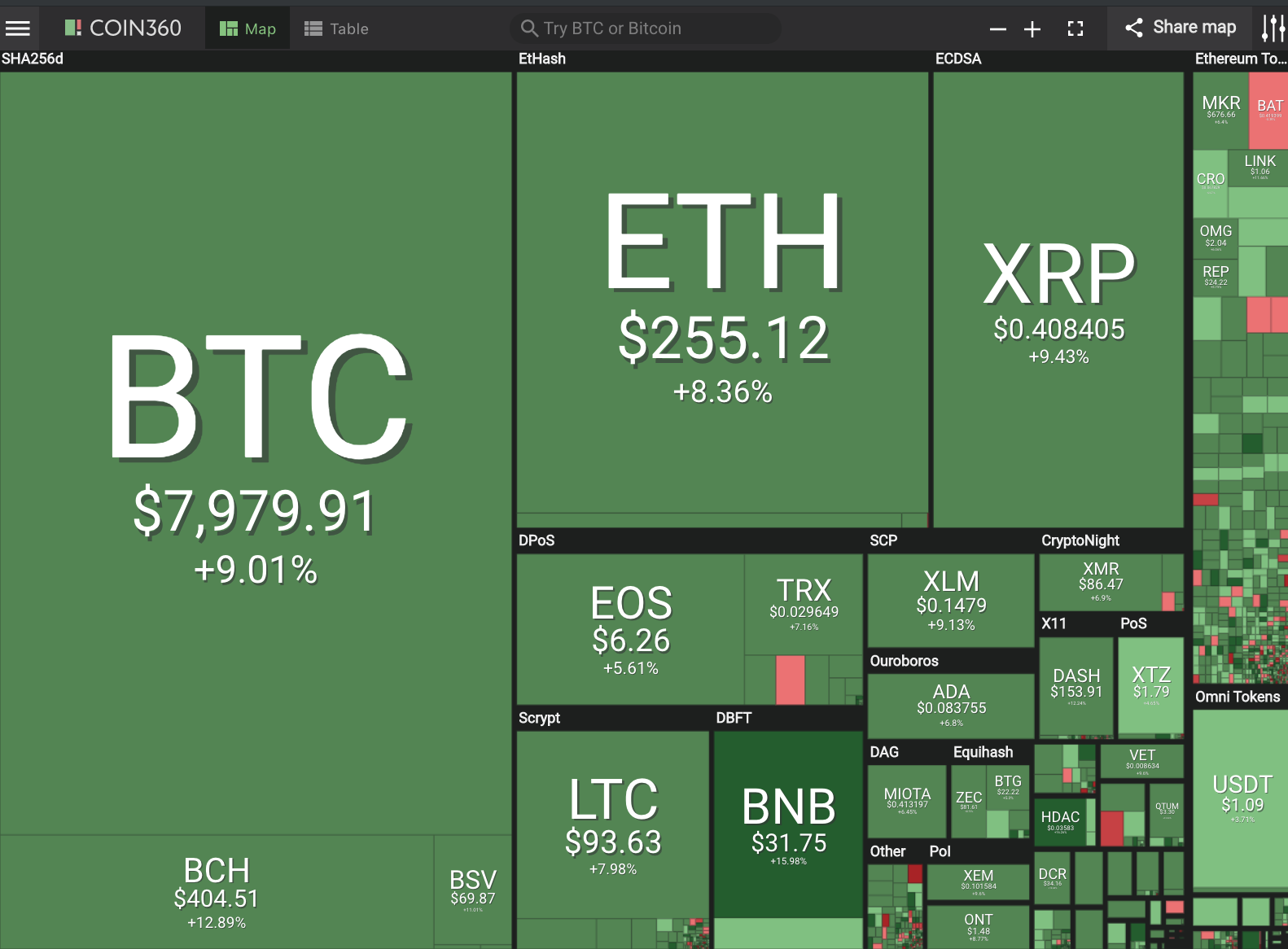 Positive Green Cryptocurrency News #126