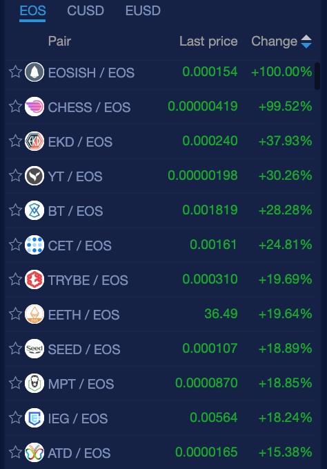 150 Days of Positive Green EOS News