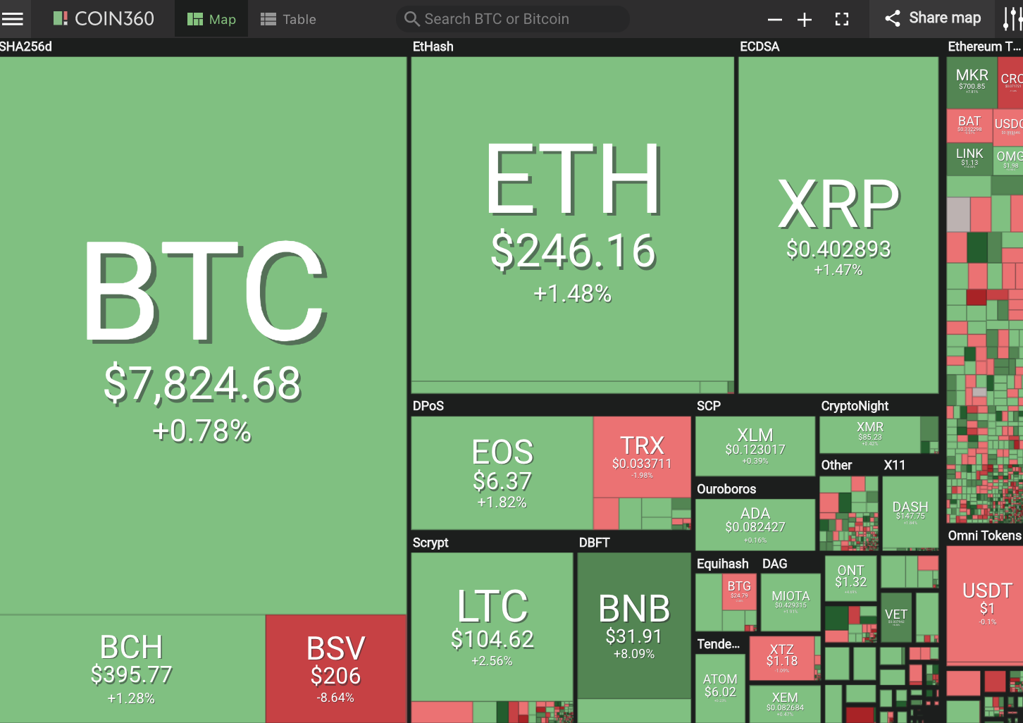 Positive Green Cryptocurrency News #144