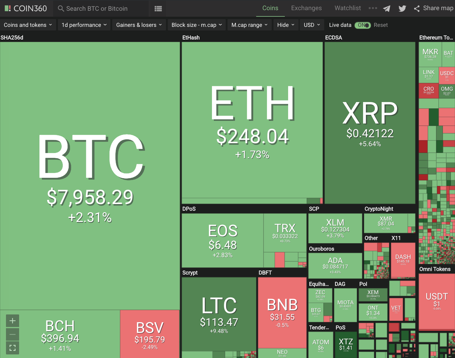 Positive Green Cryptocurrency News #145