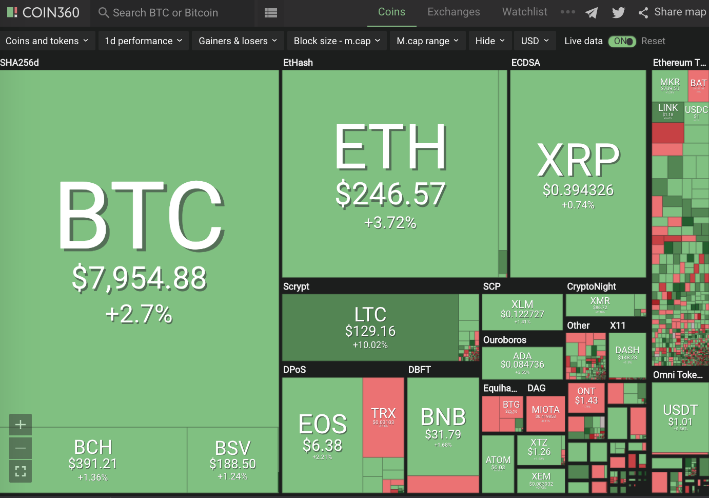 Positive Green Cryptocurrency News #149