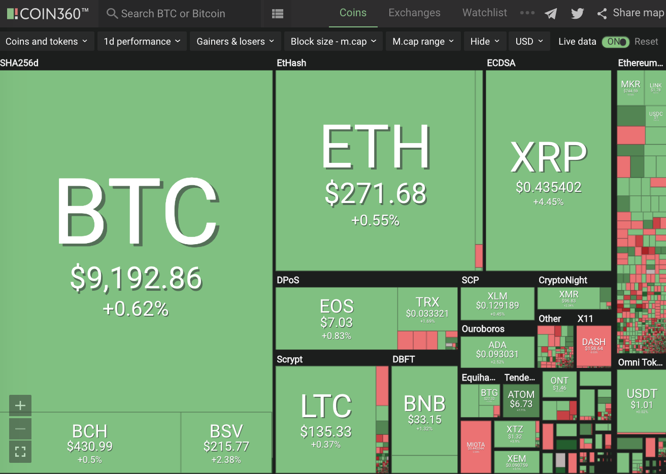 Positive Green Cryptocurrency News #155