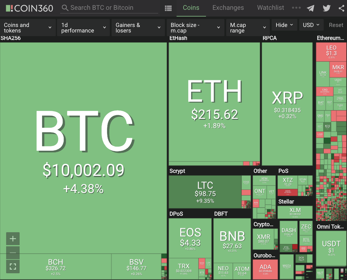 Positive Green Cryptocurrency News #196