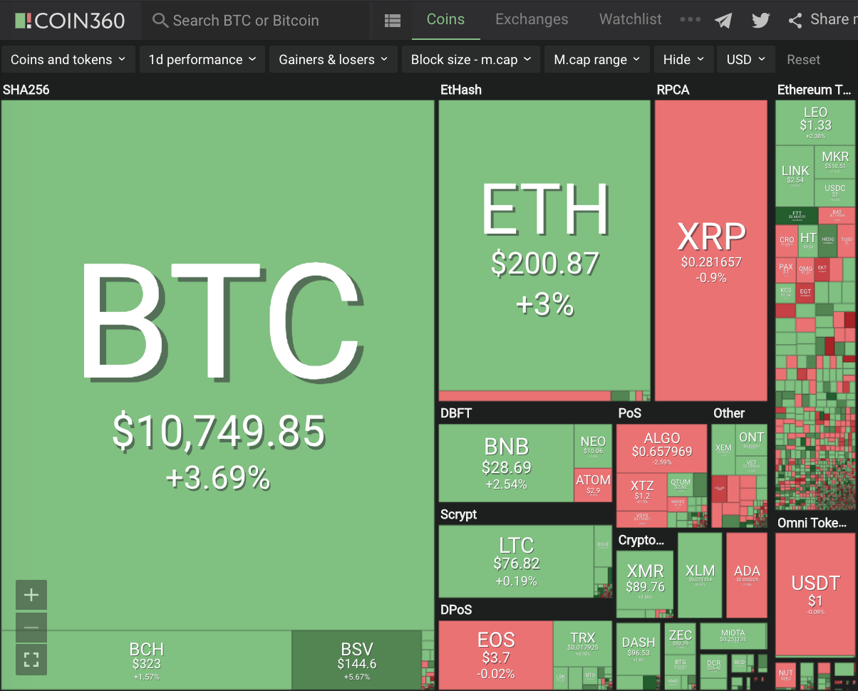 Double Digit+ Cryptocurrency News #215