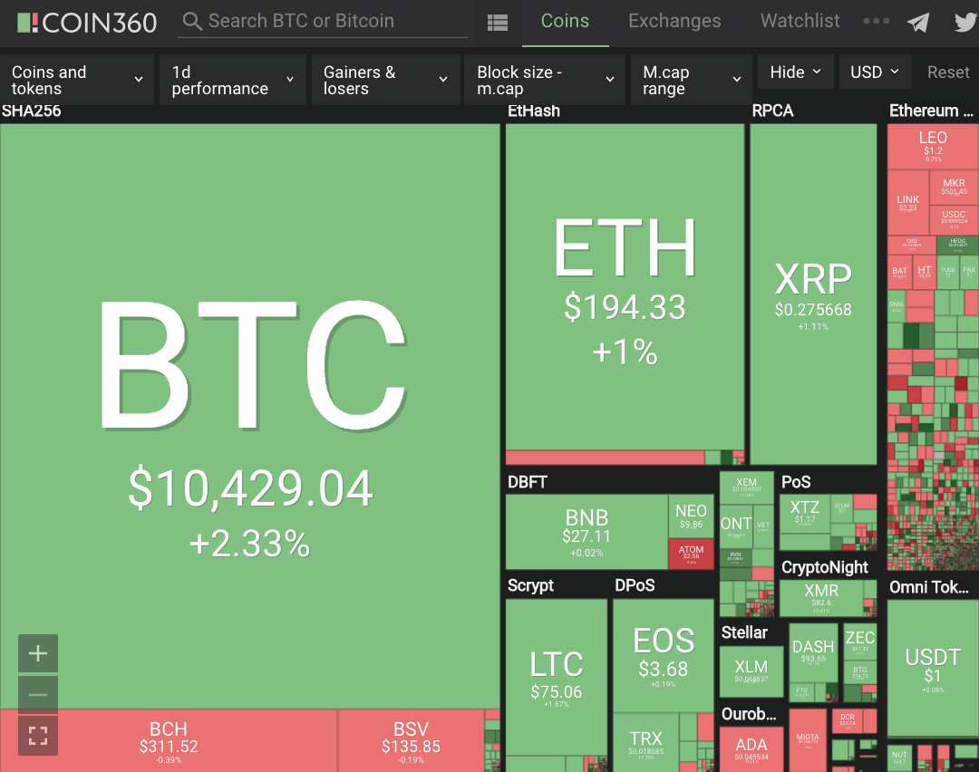 Cryptocurrency Double Digit+ Gains #219