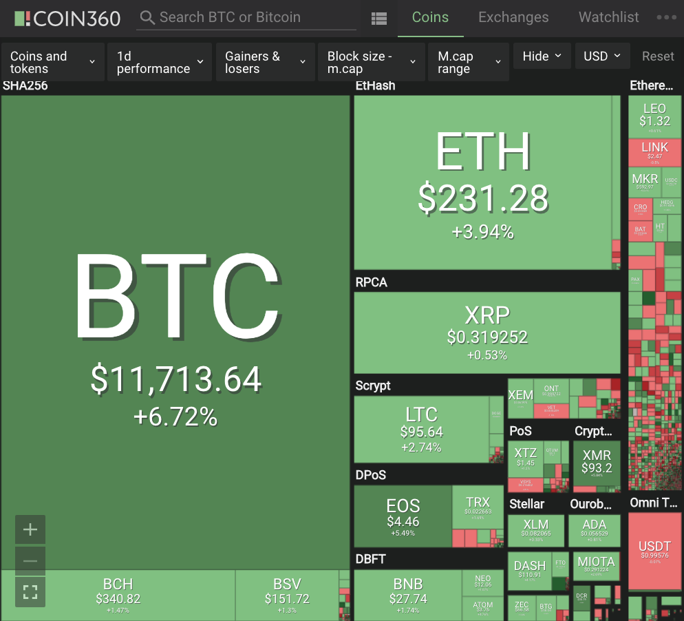 Positive Green Cryptocurrency News #201