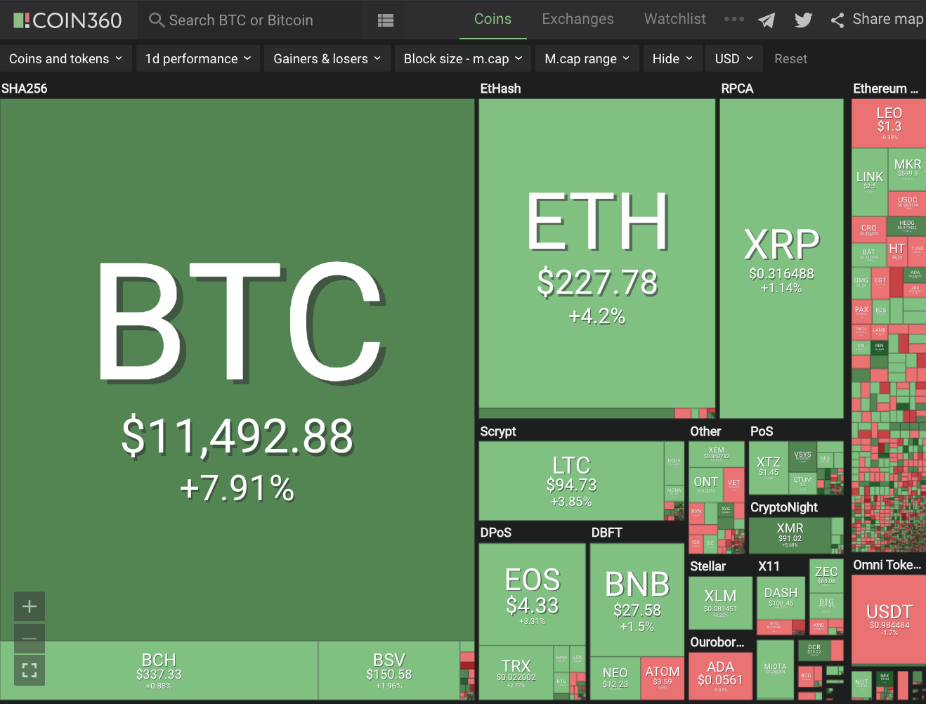 Positive Green Cryptocurrency News #200