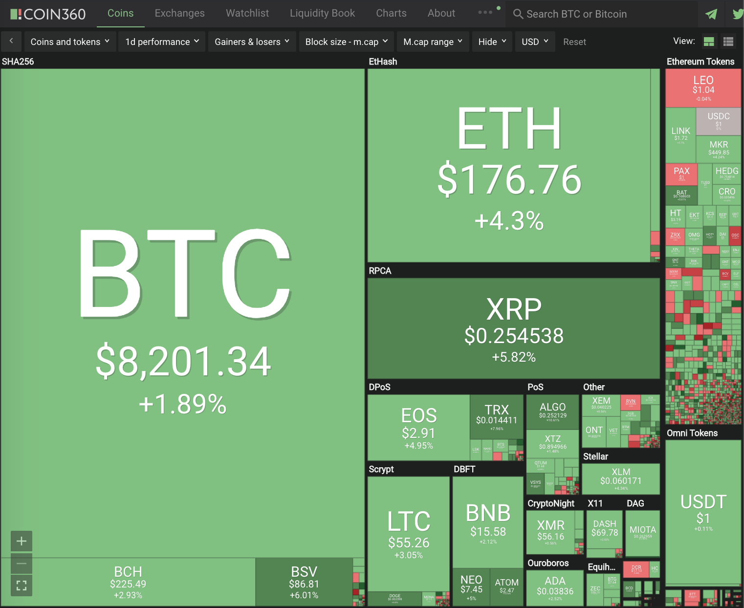 Cryptocurrency Double Digit+ Gains #235