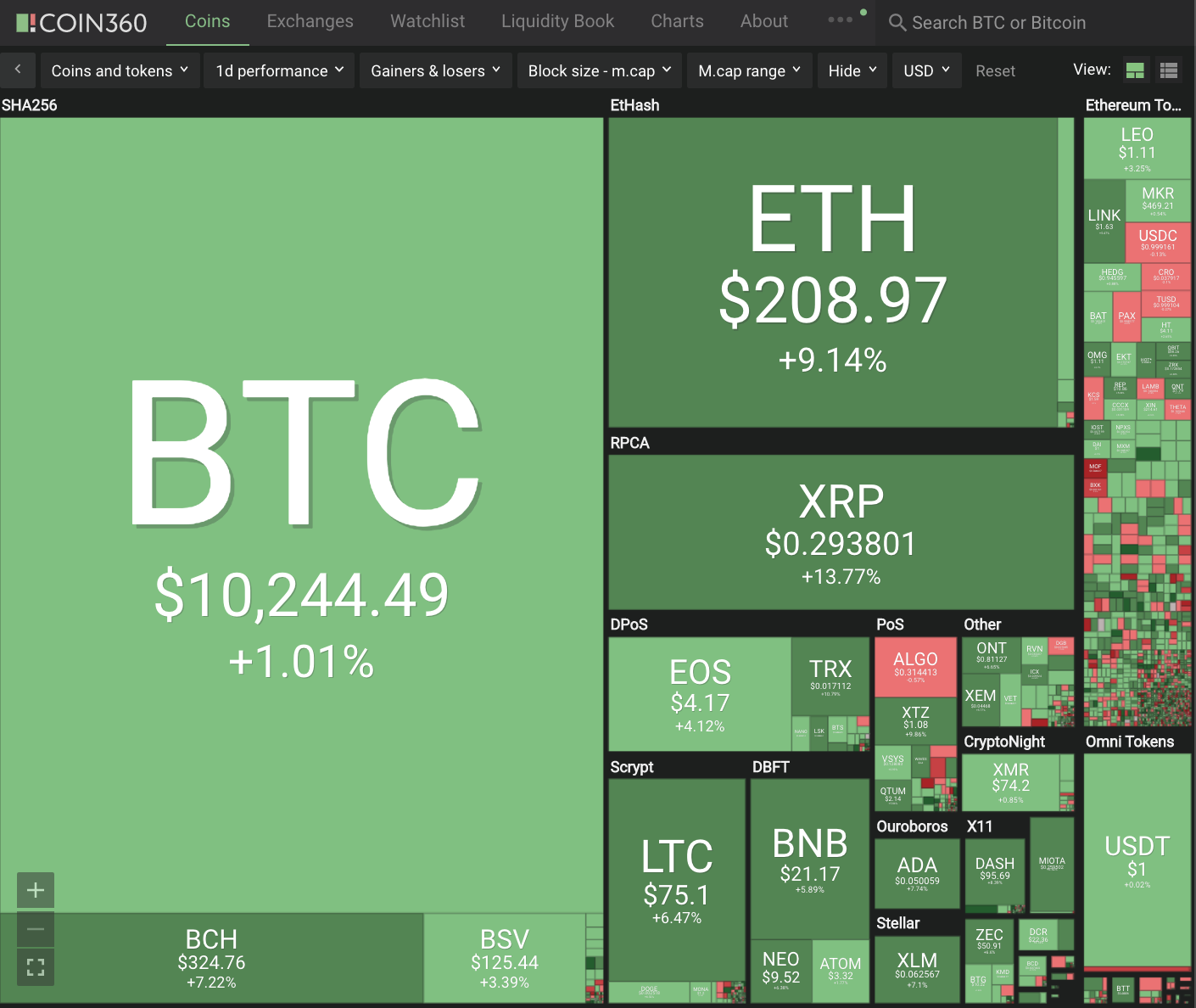 Cryptocurrency Double Digit+ Gains #230