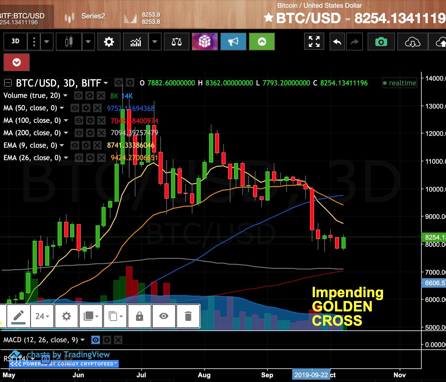 Bitcoin Boom: Golden Cross is Coming?