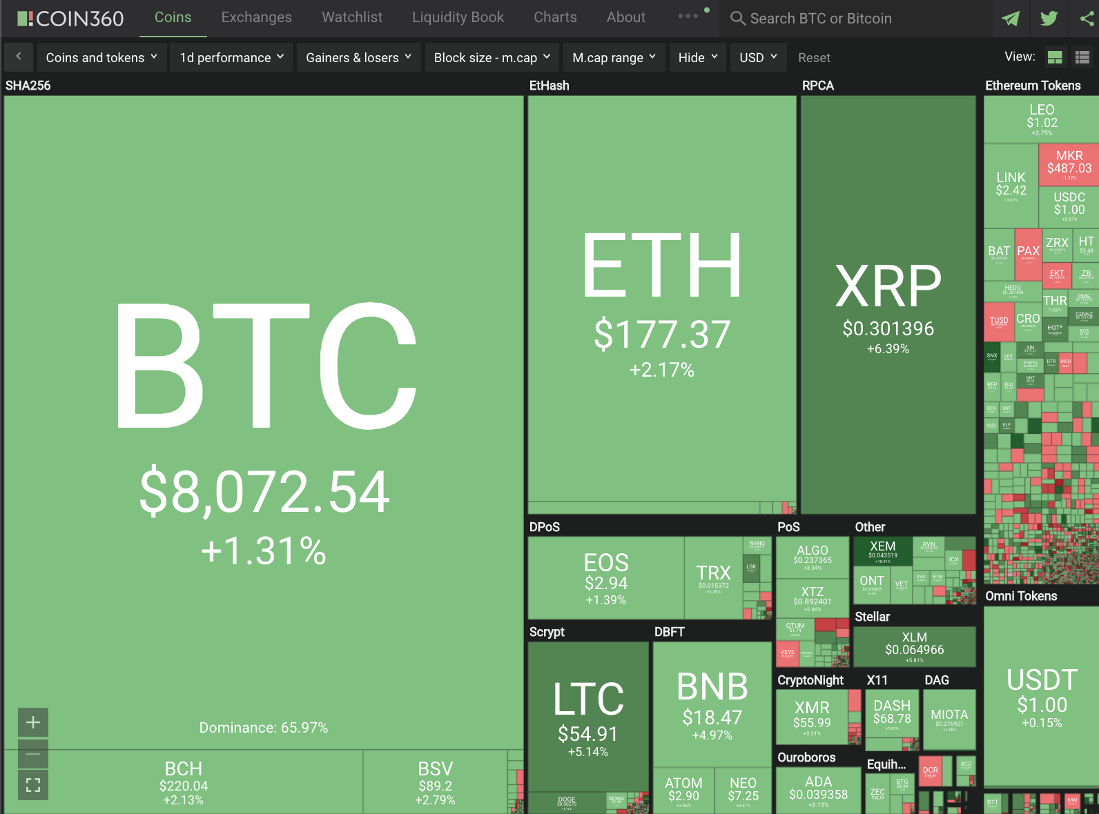 Cryptocurrency Double Digit+ Gains #241