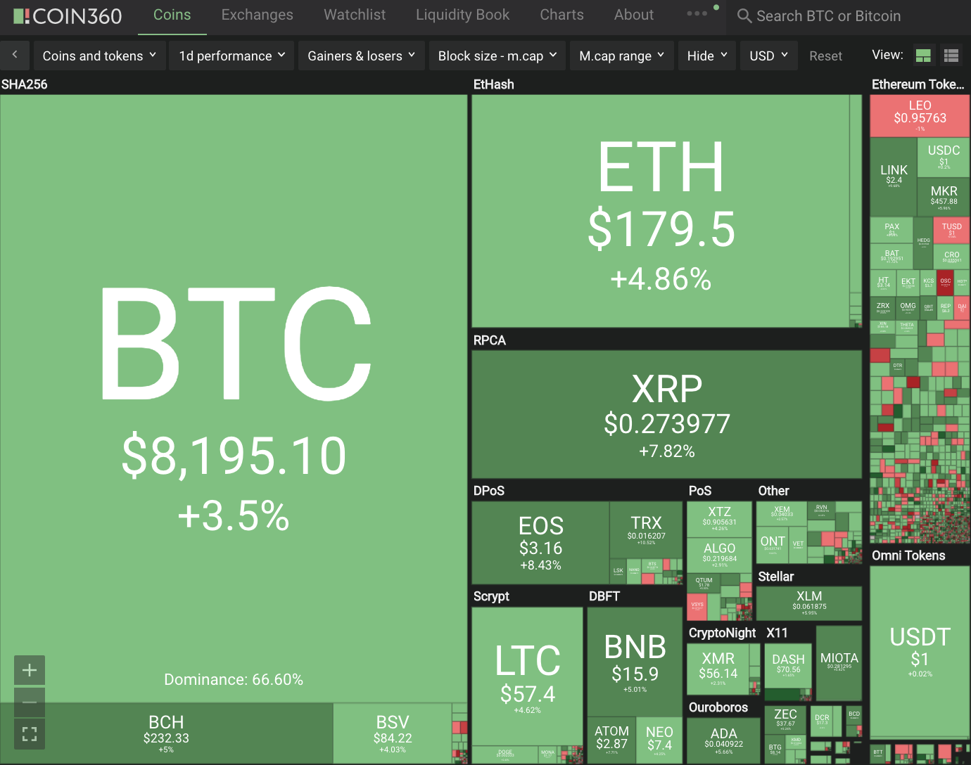 Cryptocurrency Double Digit+ Gains #236