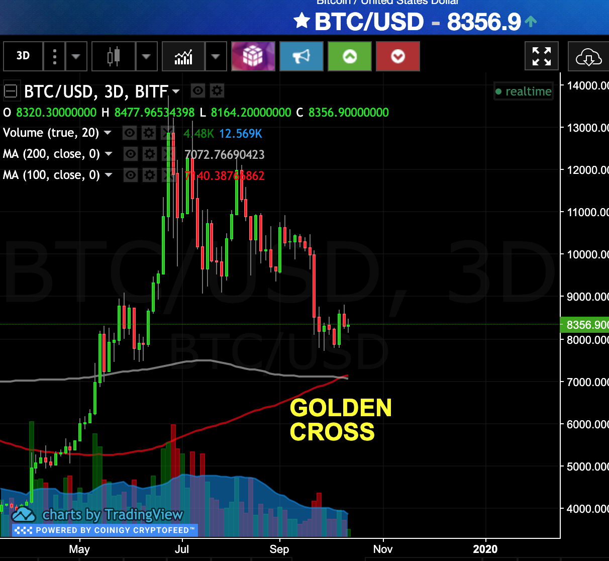 Cryptocurrency Double Digit+ Gains #240