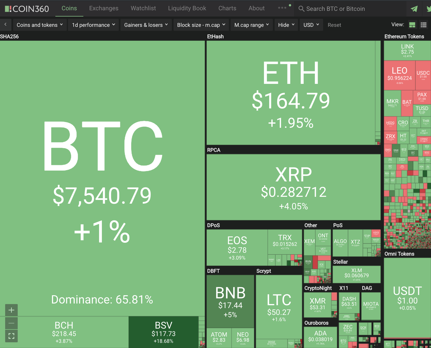 Cryptocurrency Double Digit+ Gains #242