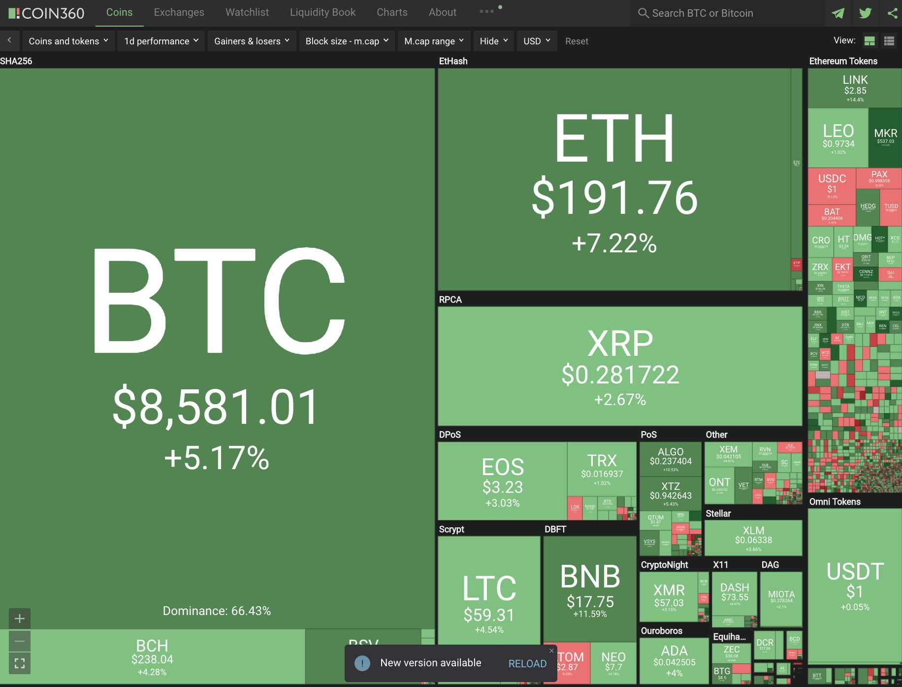 Cryptocurrency Double Digit+ Gains #238