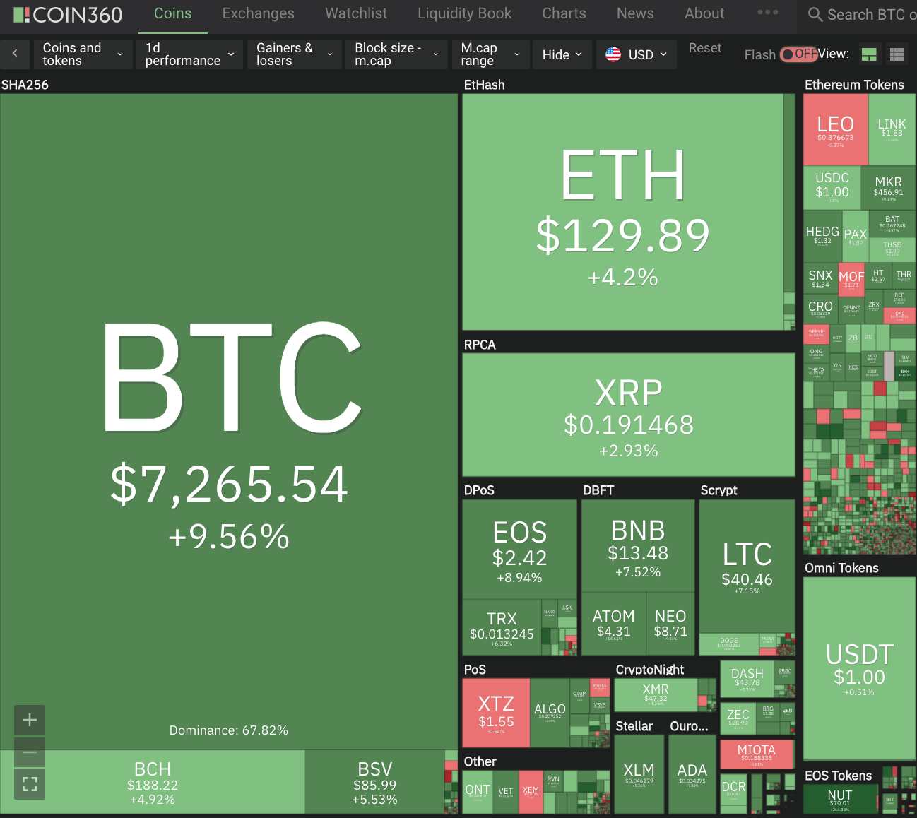 Cryptocurrency Double Digit+ Gains #245