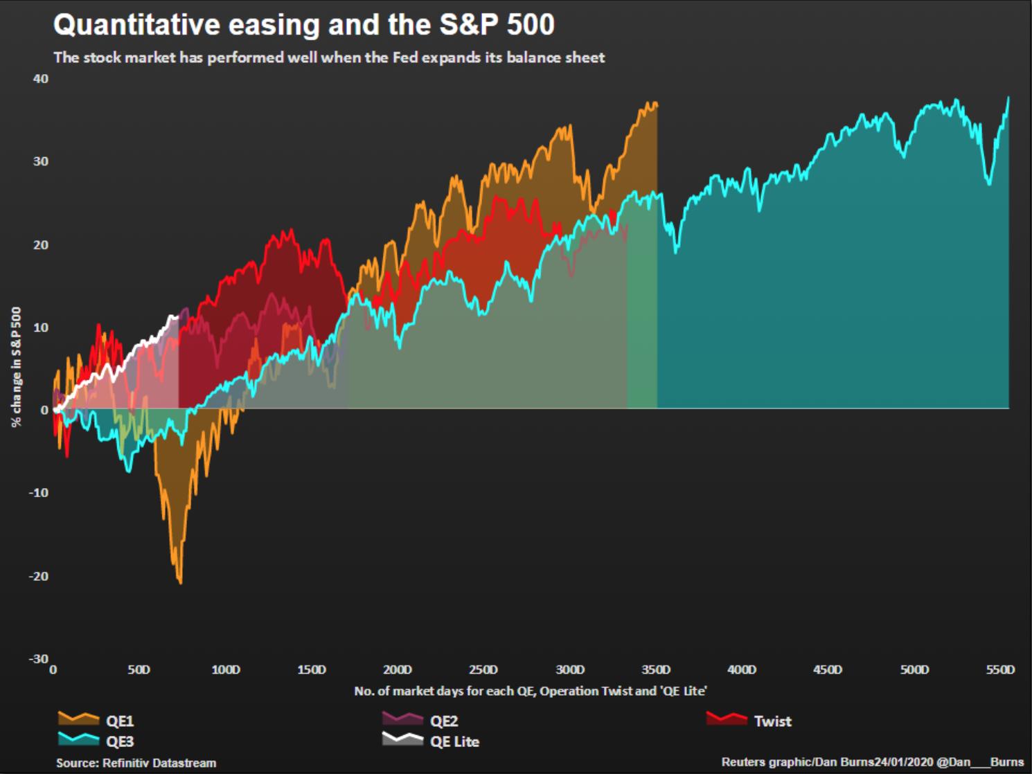Increasing Stock Market Concerns
